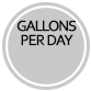 gallons per day